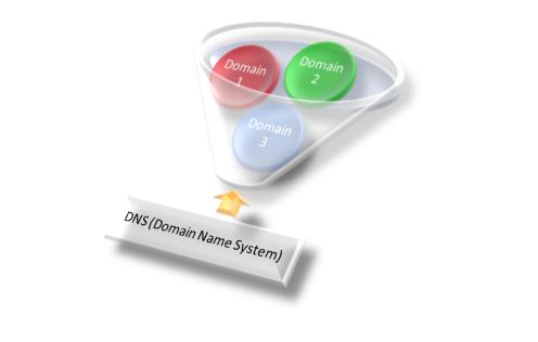 DNS-Manipulation? Prüfen Sie Ihren Anschluss unter www.dns-changer.eu!