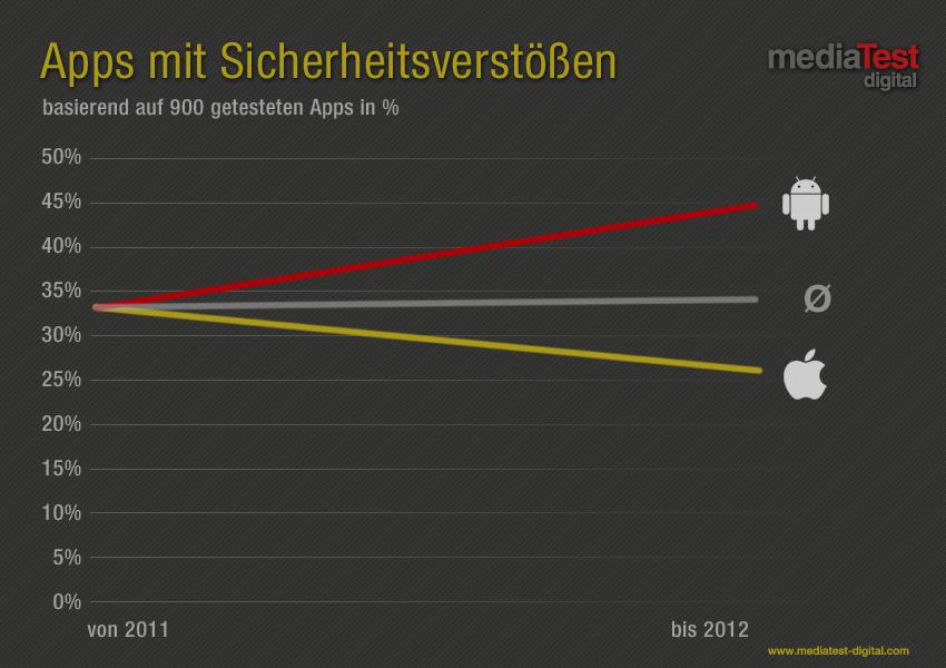mediaTest digital veröffentlicht alarmierende App Statistik