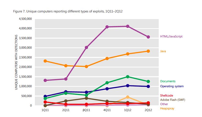 Übersicht über die häufigsten Sicherheitslücken - Quelle Microsoft