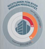 Mehr als 40 Prozent der deutschen Unternehmen setzen sich Risiken durch BYOD aus