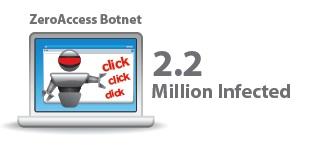 ZeroAccess-Botnetz mit 2 Millionen infizierten PCs augeknipst. Oder doch nicht?