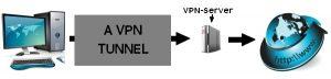 A-VPN-connection-illustration