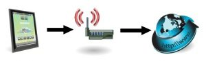 a-wireless-network-Internet-connection