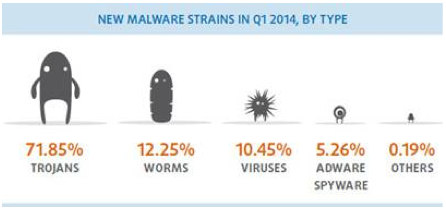 Malware-Fluten brechen alle Rekorde